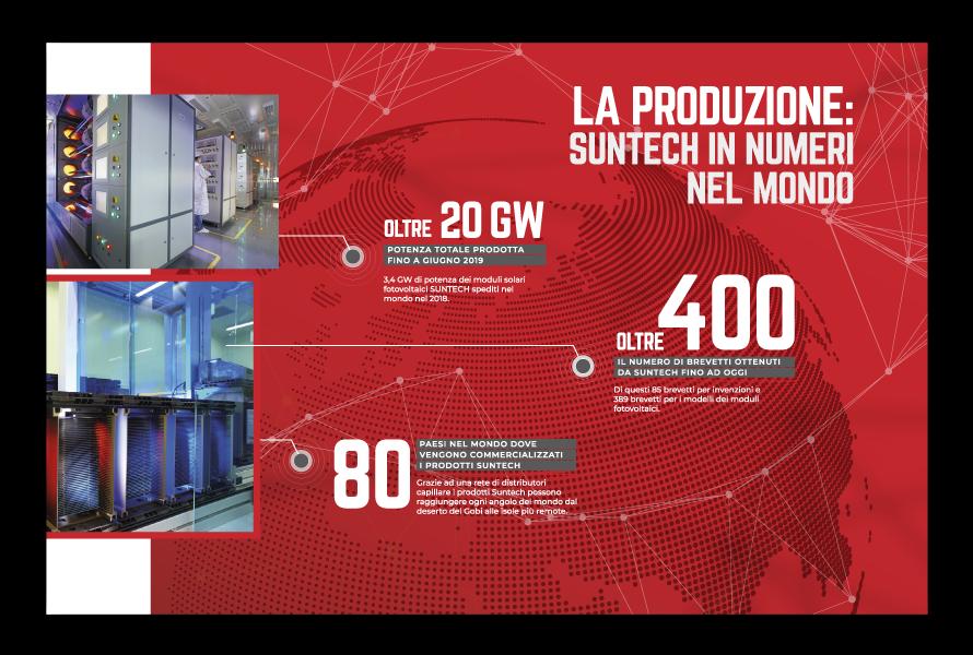 Produzione Suntech nel mondo, infografica